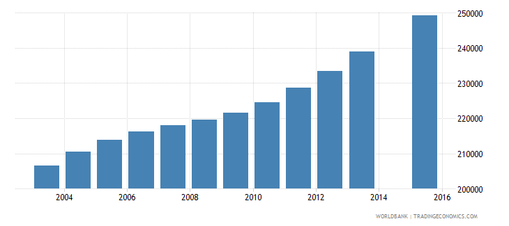 cameroon population age 14 female wb data