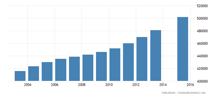 cameroon population age 14 total wb data