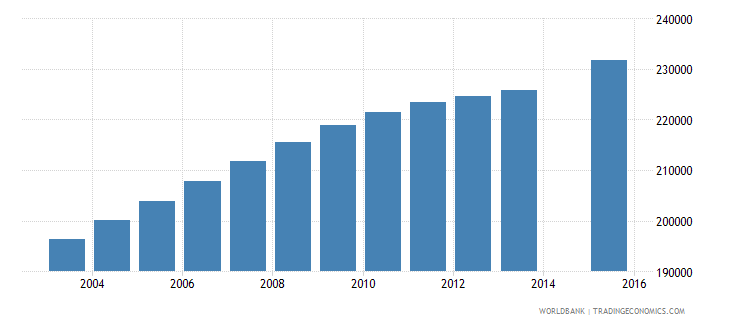cameroon population age 16 female wb data