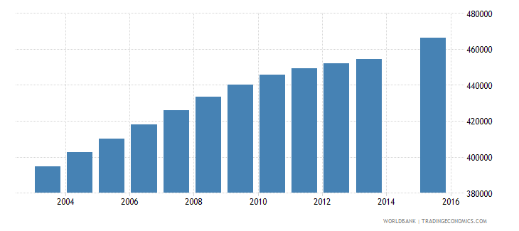 cameroon population age 16 total wb data