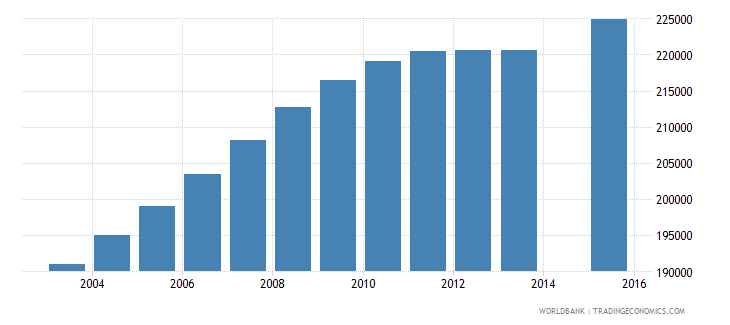 cameroon population age 17 female wb data