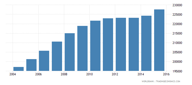cameroon population age 17 male wb data