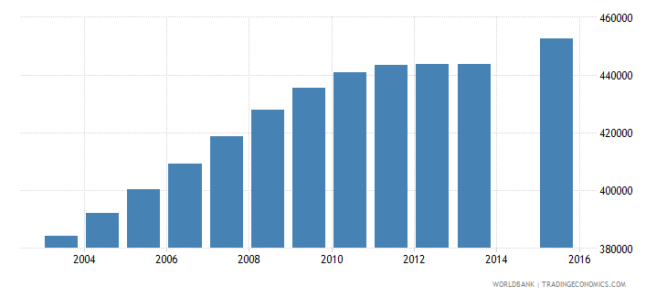 cameroon population age 17 total wb data