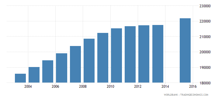 cameroon population age 18 female wb data