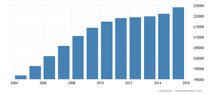 cameroon population age 18 male wb data