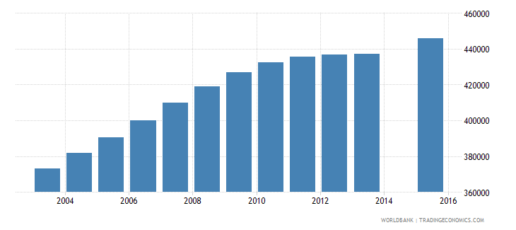 cameroon population age 18 total wb data