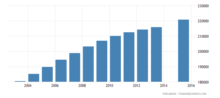 cameroon population age 19 female wb data