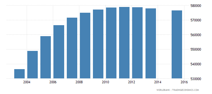 cameroon population age 2 total wb data