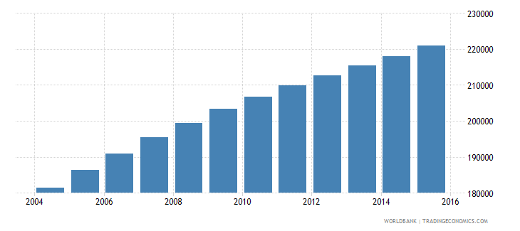 cameroon population age 20 male wb data
