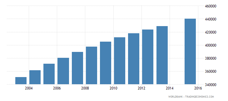 cameroon population age 20 total wb data