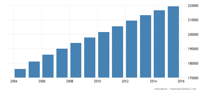 cameroon population age 21 male wb data