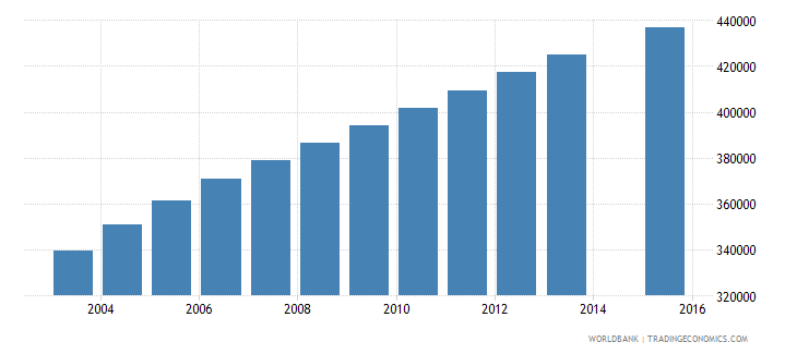 cameroon population age 21 total wb data