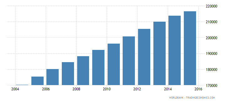 cameroon population age 22 male wb data