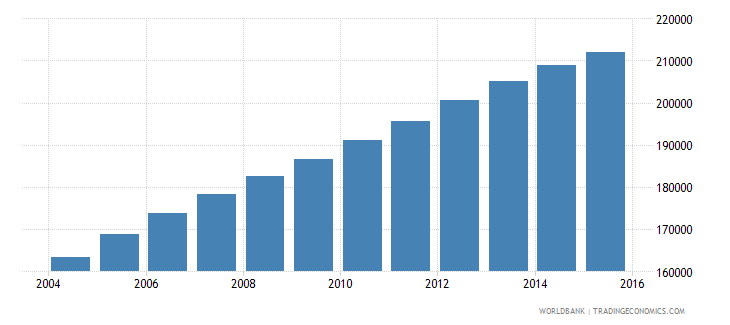 cameroon population age 23 male wb data