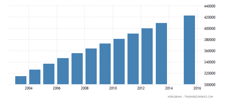 cameroon population age 23 total wb data
