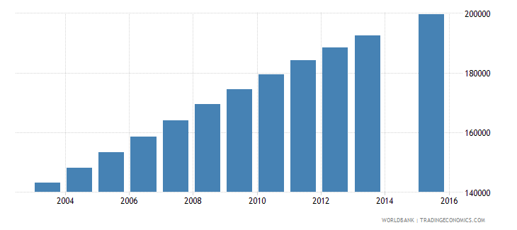 cameroon population age 25 female wb data