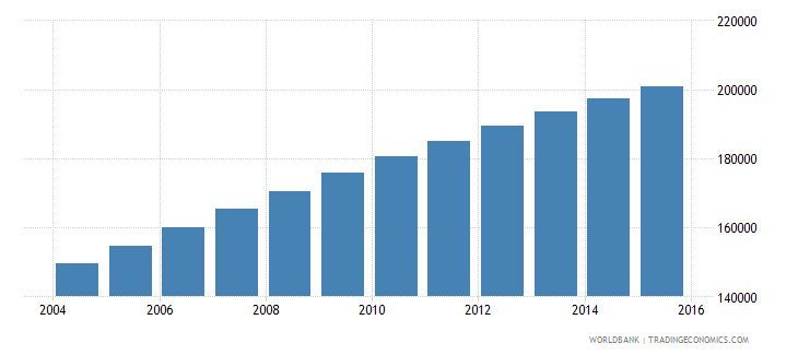 cameroon population age 25 male wb data