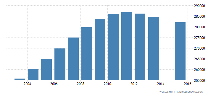 cameroon population age 3 female wb data