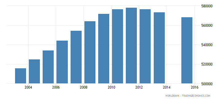 cameroon population age 3 total wb data
