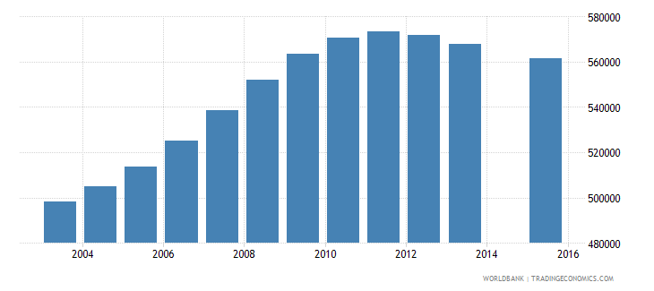 cameroon population age 4 total wb data