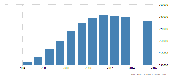 cameroon population age 5 female wb data