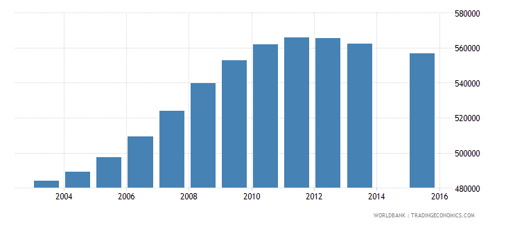 cameroon population age 5 total wb data