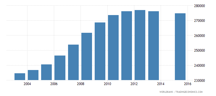 cameroon population age 6 female wb data