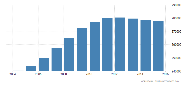 cameroon population age 6 male wb data