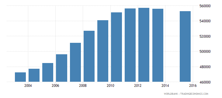 cameroon population age 6 total wb data