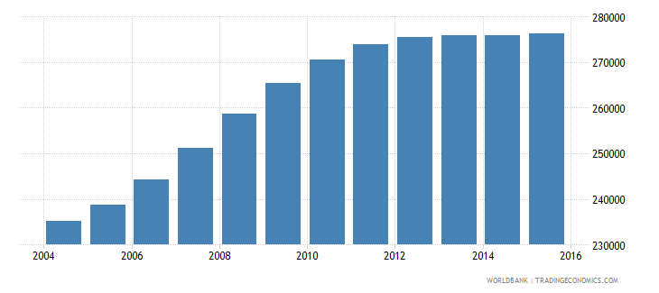 cameroon population age 7 male wb data
