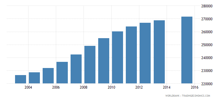 cameroon population age 8 female wb data