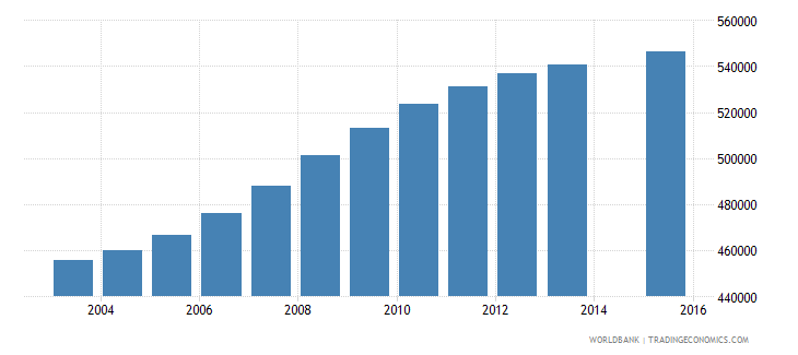 cameroon population age 8 total wb data