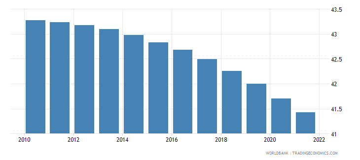 cameroon population ages 0 14 female percent of total wb data