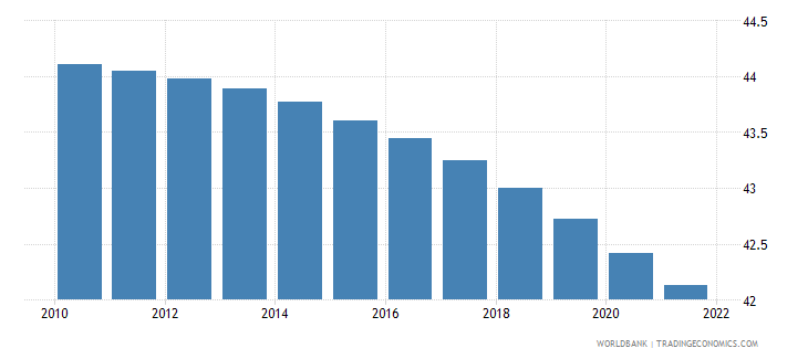 cameroon population ages 0 14 male percent of total wb data