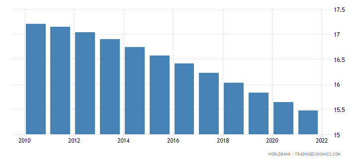 cameroon population ages 0 4 male percent of male population wb data