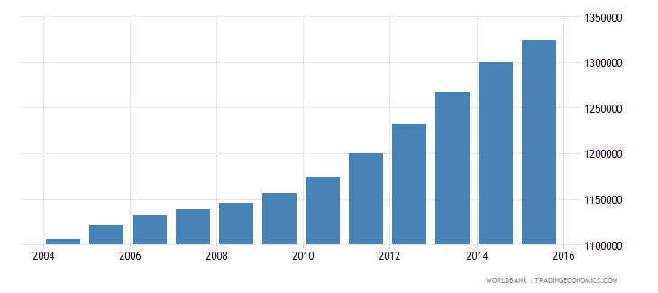 cameroon population ages 10 14 male wb data