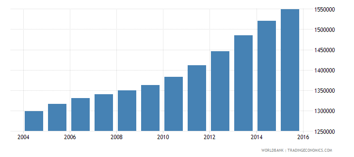 cameroon population ages 10 15 female wb data