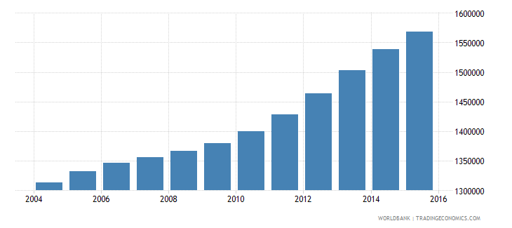 cameroon population ages 10 15 male wb data