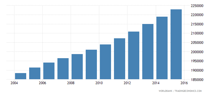cameroon population ages 10 18 female wb data