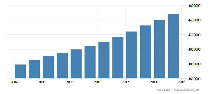 cameroon population ages 10 18 total wb data