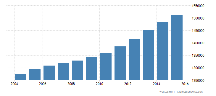cameroon population ages 11 16 female wb data