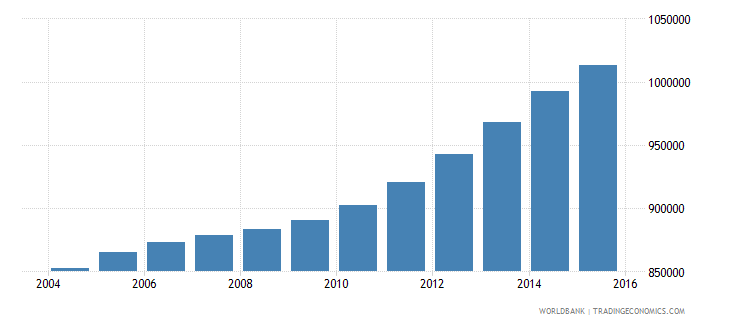 cameroon population ages 12 15 female wb data