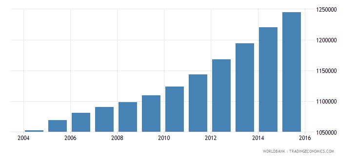 cameroon population ages 12 16 female wb data