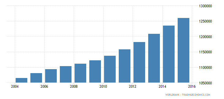cameroon population ages 12 16 male wb data