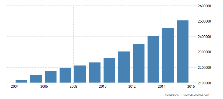 cameroon population ages 12 16 total wb data