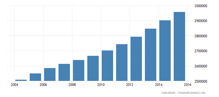 cameroon population ages 12 17 total wb data