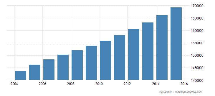 cameroon population ages 12 18 female wb data