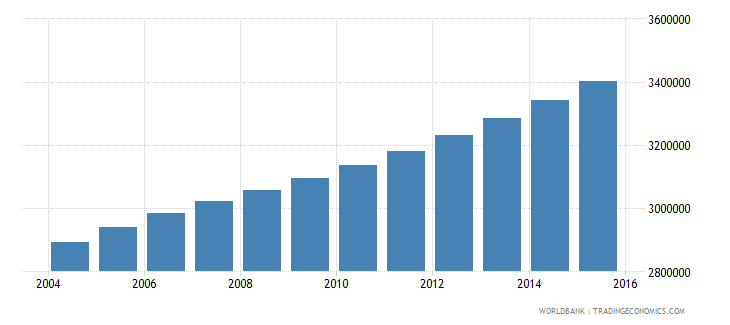 cameroon population ages 12 18 total wb data