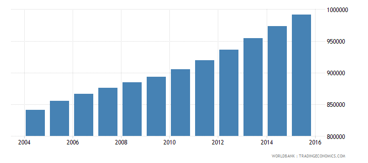 cameroon population ages 13 16 male wb data