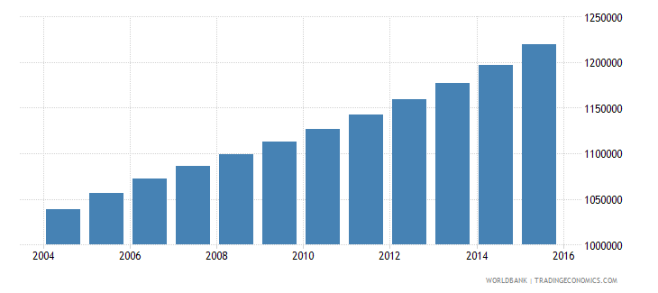 cameroon population ages 13 17 male wb data